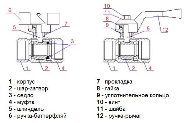 Замена запорных внутриквартирных кранов